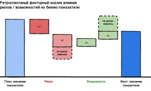 Ретроспективный анализ фактического влияния рисков и возможностей на бизнес-показатель