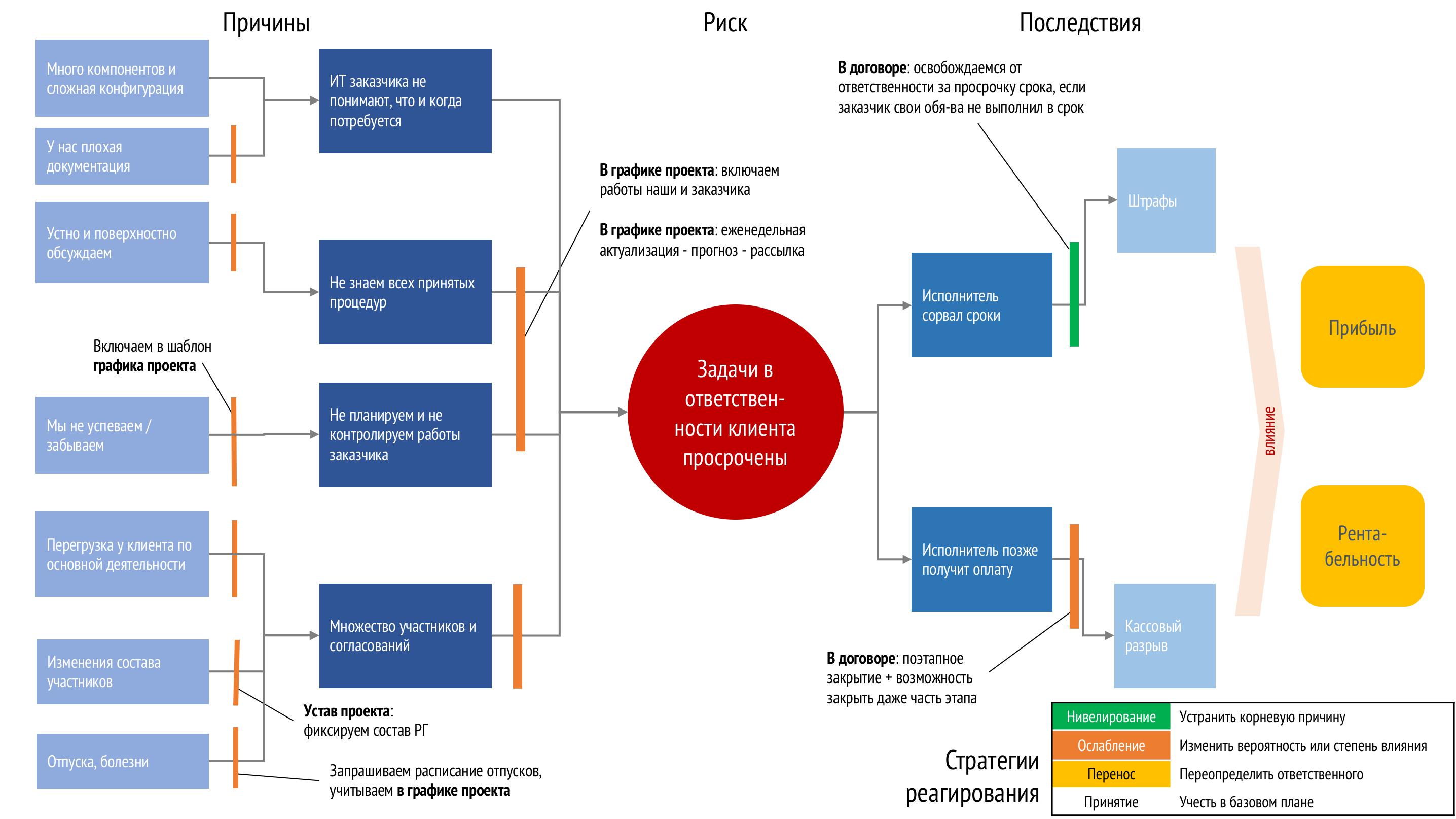 Анализ риска в формате диаграммы «галстук-бабочка» (bow-tie diagram)